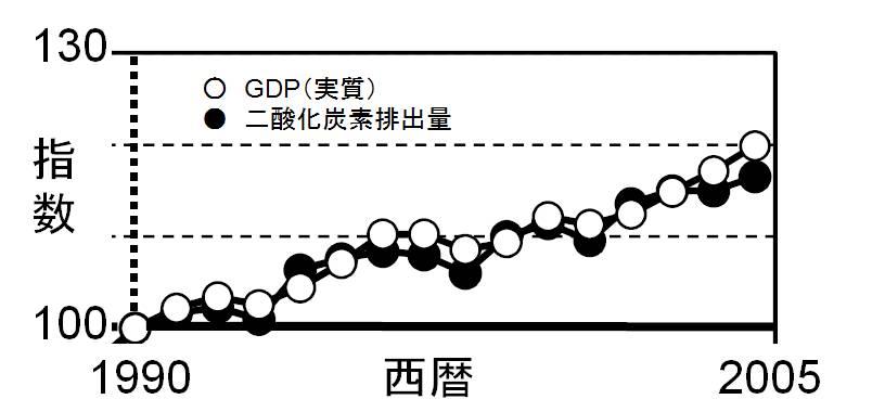 GDPとCO2.jpg