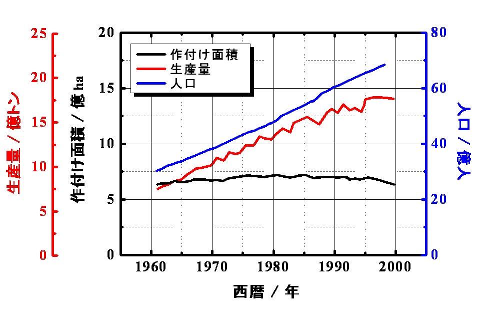 small世界の作付け面積と穀類生産.jpg