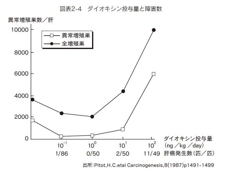 ダイオキシンU字カーブ.jpg