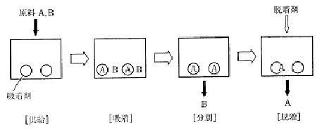 ユニットの分離順序.jpg