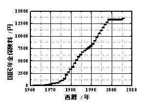 国民年金保険料.jpg