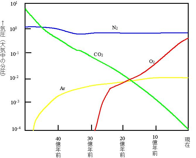 二酸化炭素変化.jpg