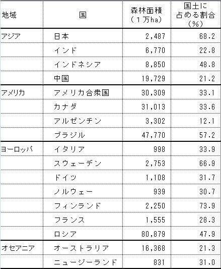日本の森林率.jpg