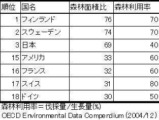 森林利用率.jpg