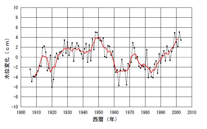 水面変化気象庁.jpg